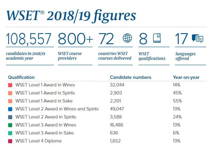 WSET 2018 2019 aantal kandidaten